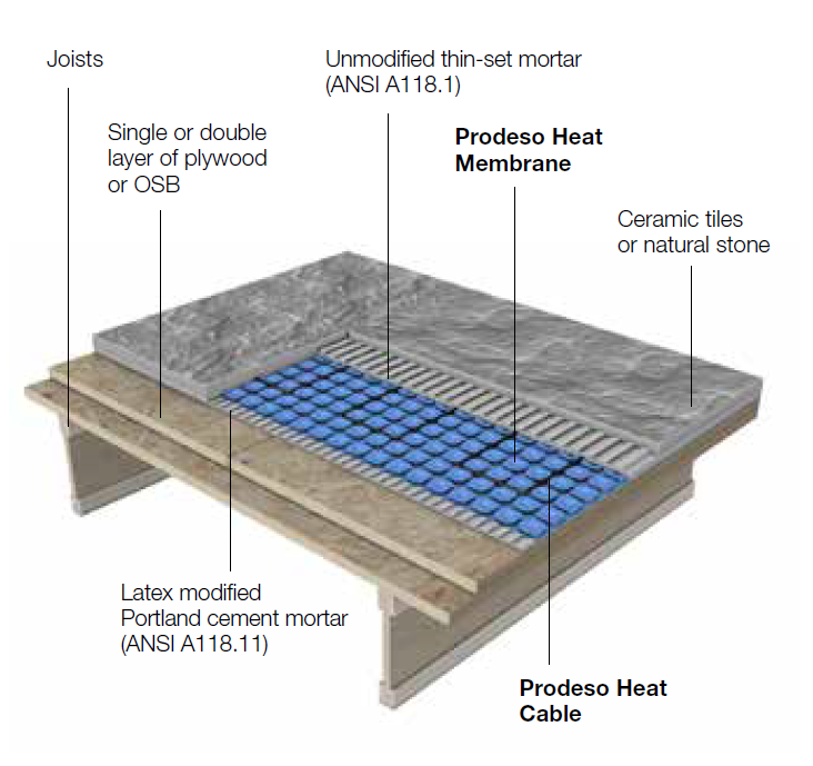 Prodeso floor heating membrane and heat cable under ceramic tile.