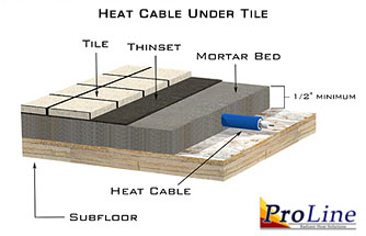 Heat cable installed under tile floor.