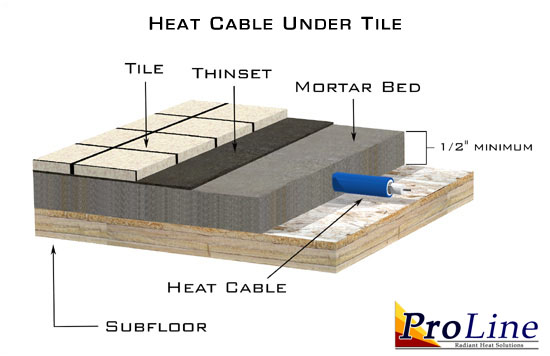 Proline radiant heat installation manuals and documents for Radiant heat wire