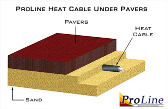 ProLine heat cable installed in concrete.