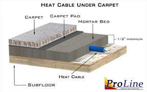 Heat cable installed in concrete under carpet floor.